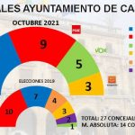 Encuesta ESdiario: PP y PSOE se juegan la alcaldía de Castellón