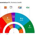 VOX a tiro de piedra del PP en la provincia de Castelló en unas elecciones autonómicas, según la encuesta de SyM Consulting para El Periódico DE AQUÍ